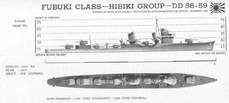 Fubuki-class ONI